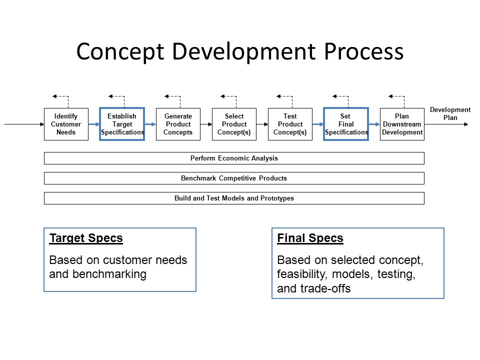 Concept Development Process