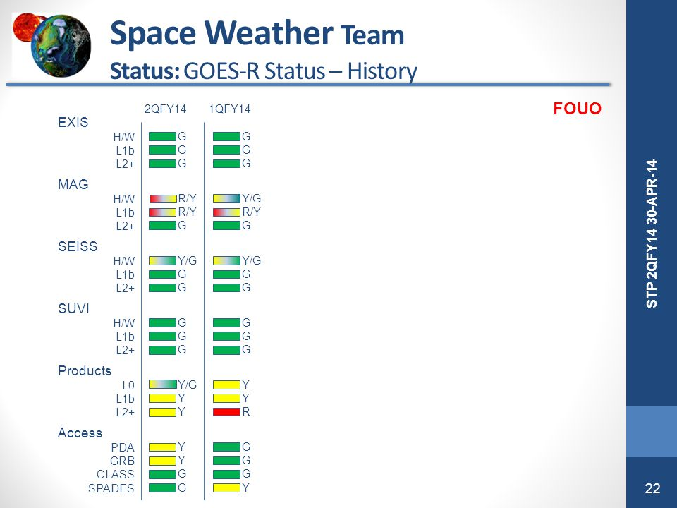 Space Weather Team Status: GOES-R Status – History FOUO EXIS MAG SEISS