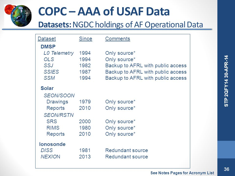 COPC – AAA of USAF Data Datasets: NGDC holdings of AF Operational Data