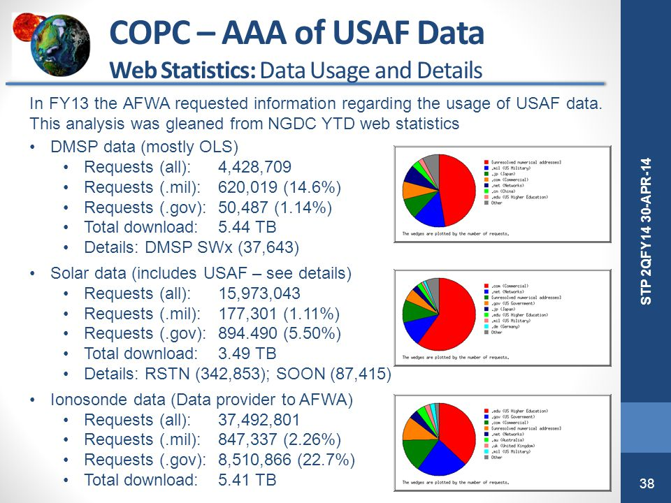 COPC – AAA of USAF Data Web Statistics: Data Usage and Details