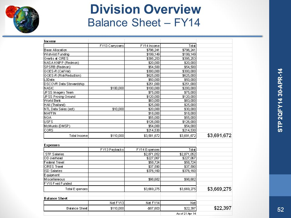Division Overview Balance Sheet – FY14 STP Division 4QFY13 Review