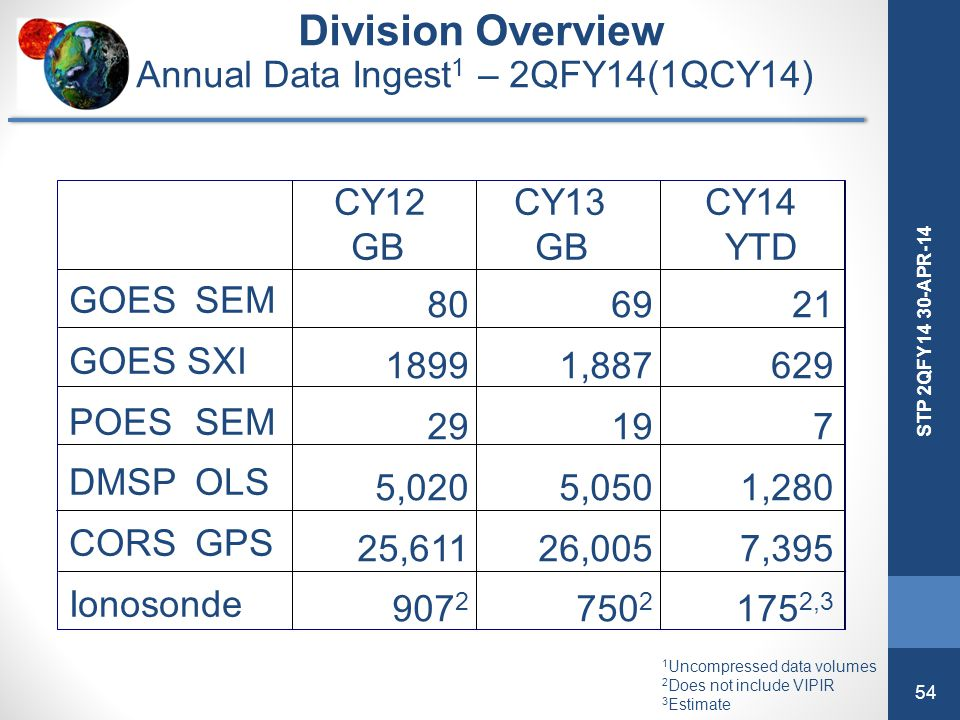 Annual Data Ingest1 – 2QFY14(1QCY14)