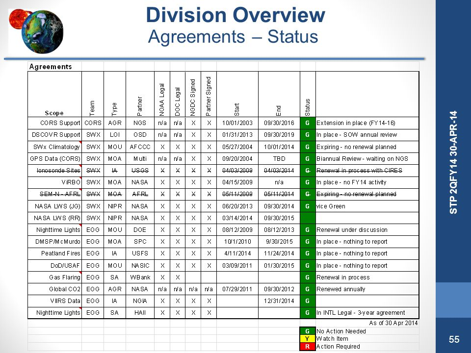 Division Overview Agreements – Status Acronym List