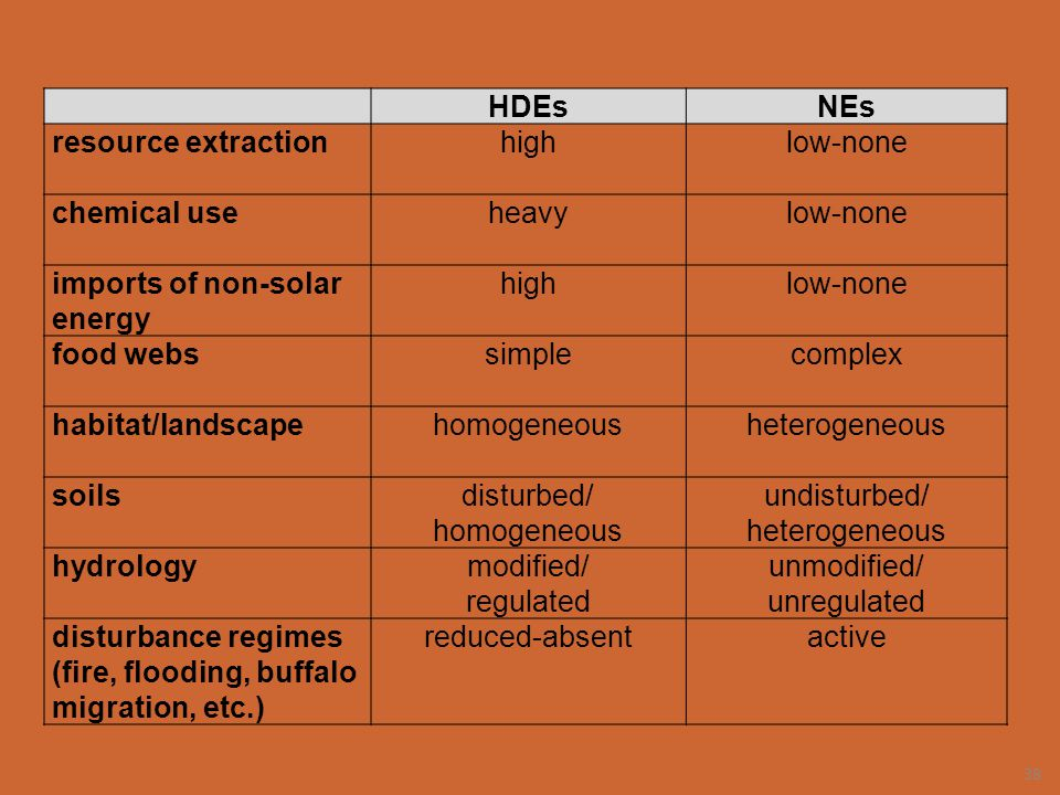 HDEs NEs. resource extraction. high. low-none. chemical use. heavy. imports of non-solar energy.