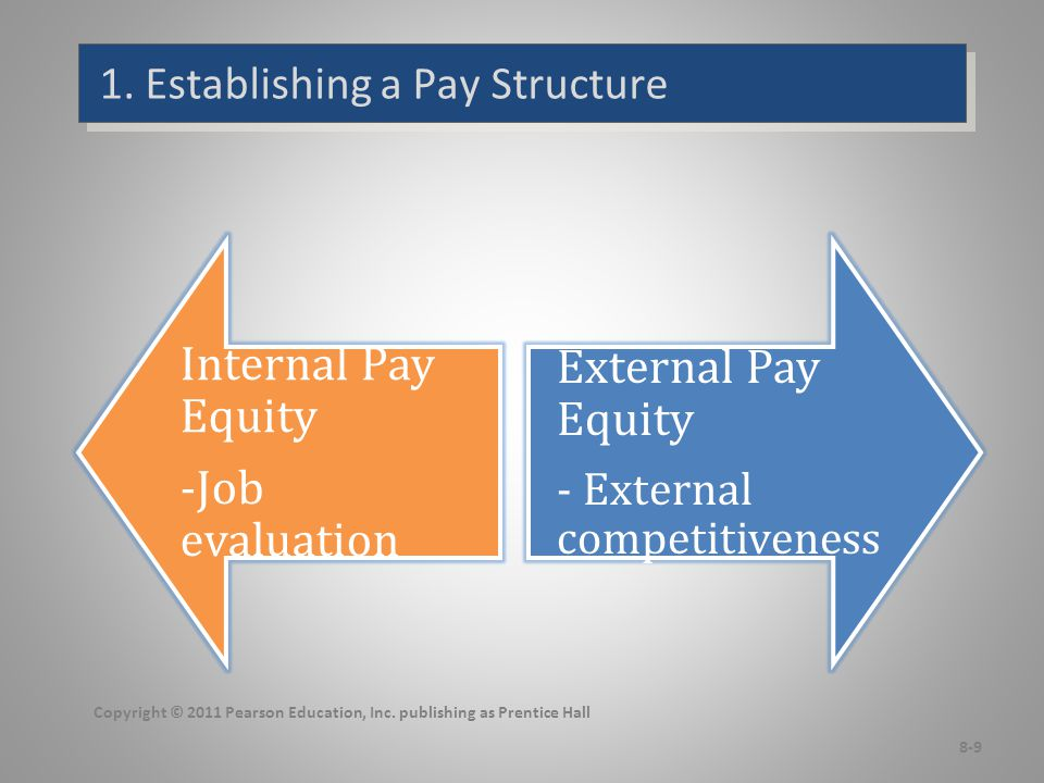 Variable-Pay Programs