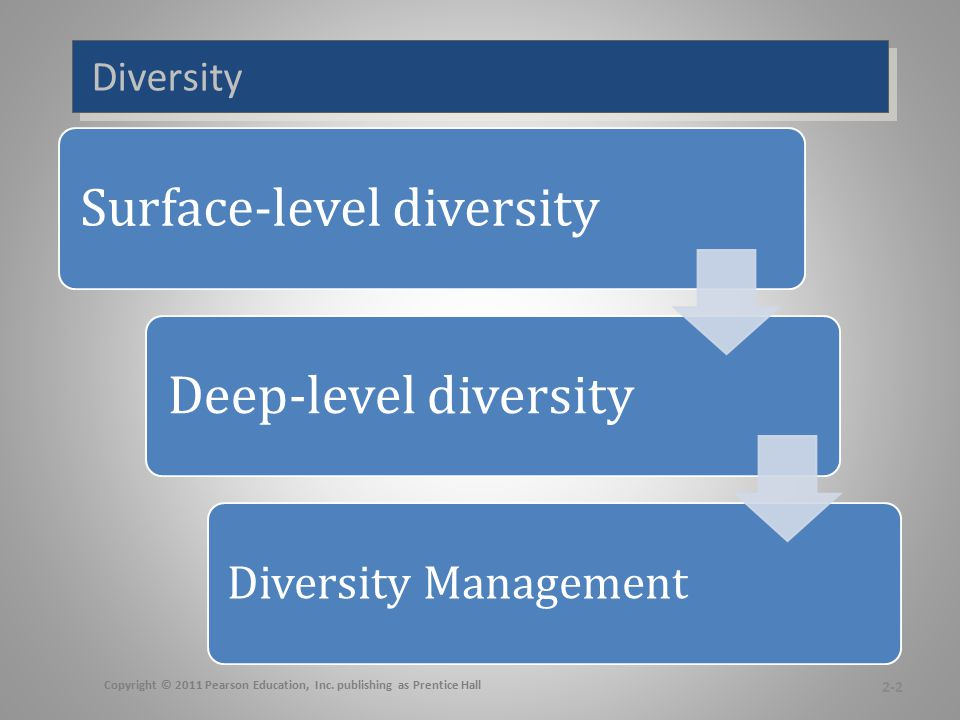 Diversity Examples Surface Deep Level -Demographic characteristics