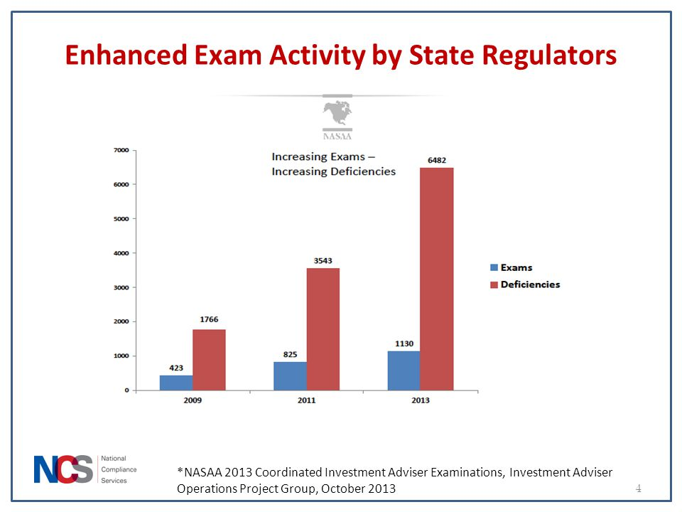 Enhanced Exam Activity by State Regulators