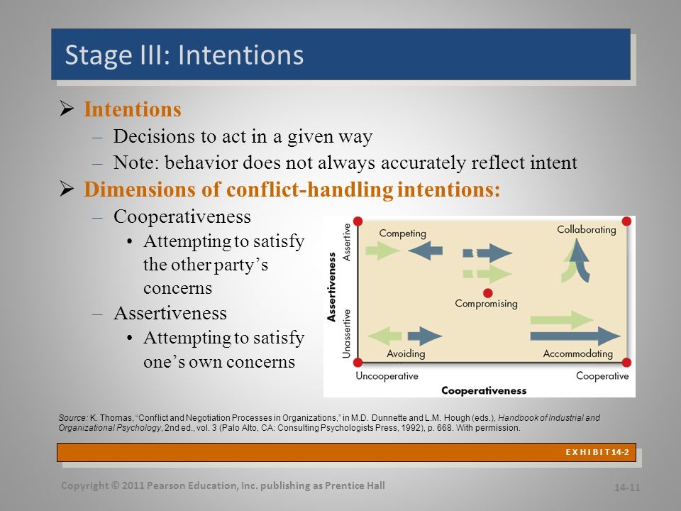 Stage IV: Behavior Conflict Management Conflict-Intensity Continuum
