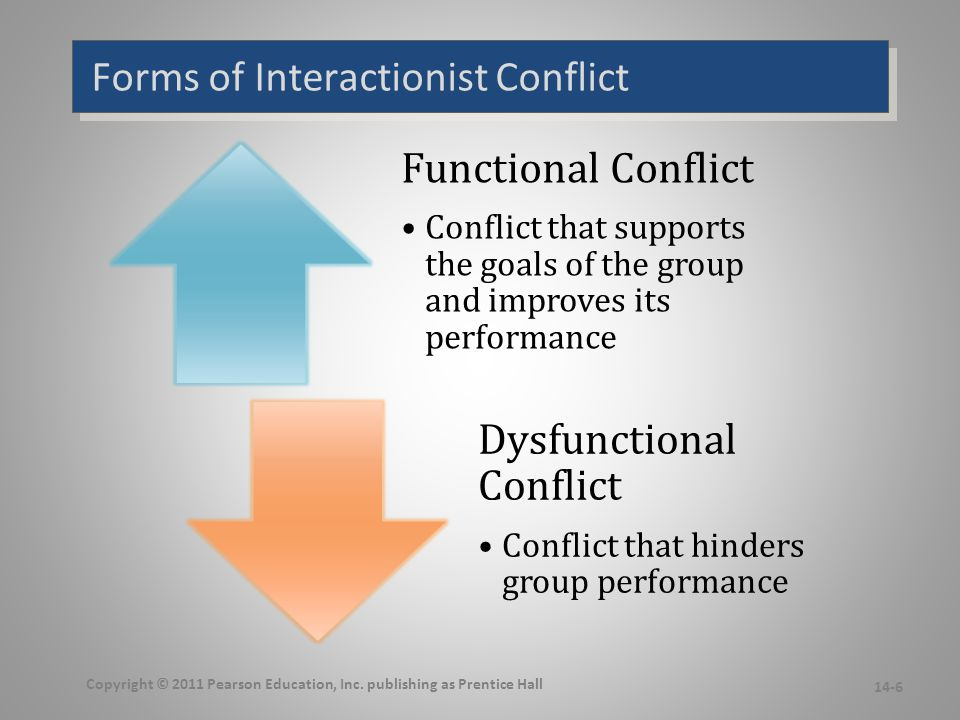 Types of Interactionist Conflict