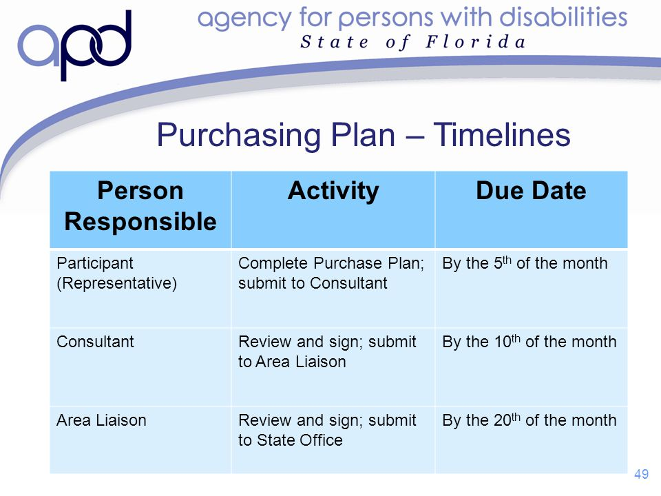 Purchasing Plan – Timelines