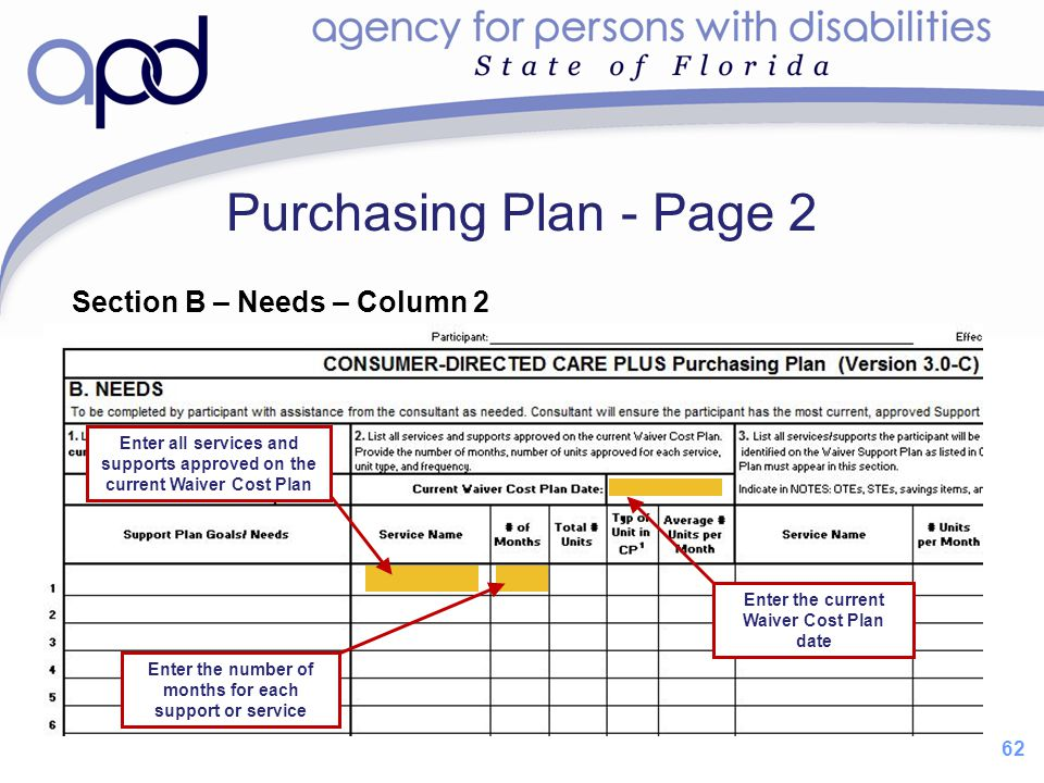 Purchasing Plan - Page 2 Section B – Needs – Column 2 62