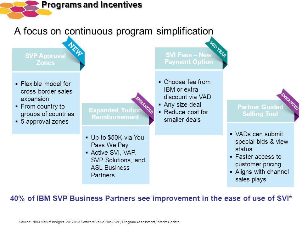 A focus on continuous program simplification