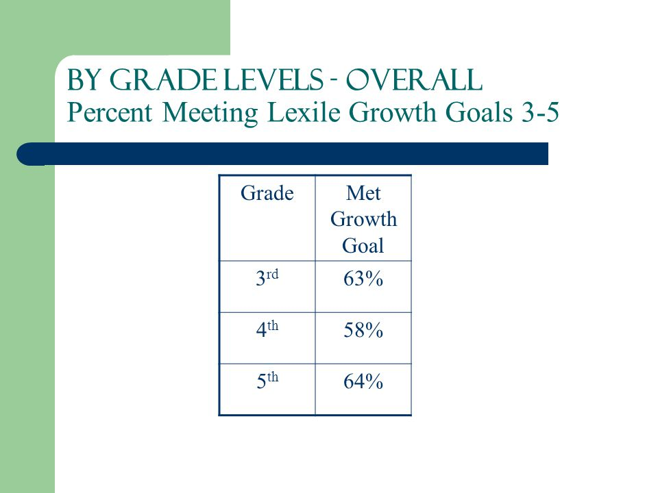 BY Grade Levels - Overall Percent Meeting Lexile Growth Goals 3-5