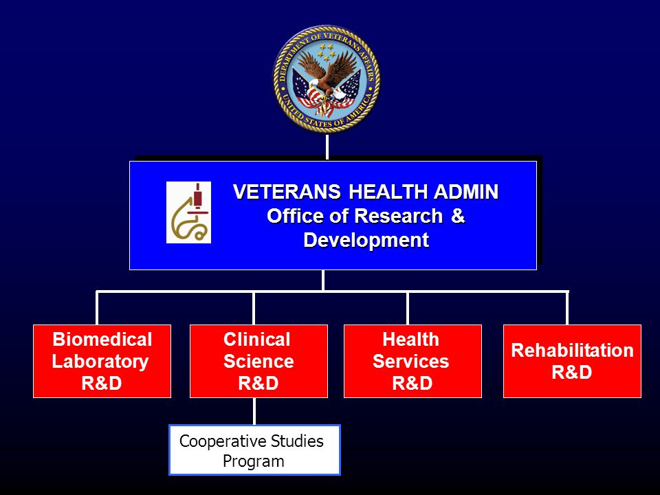 VETERANS HEALTH ADMIN Office of Research & Development