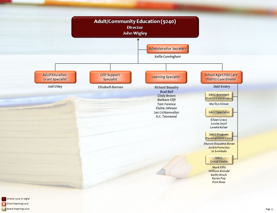 Adult/Community Education (9240)