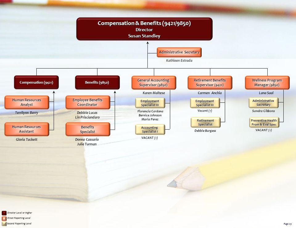 Compensation & Benefits (9421/9850) Administrative Secretary