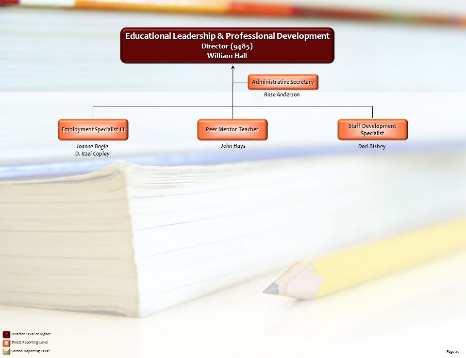 Educational Leadership & Professional Development