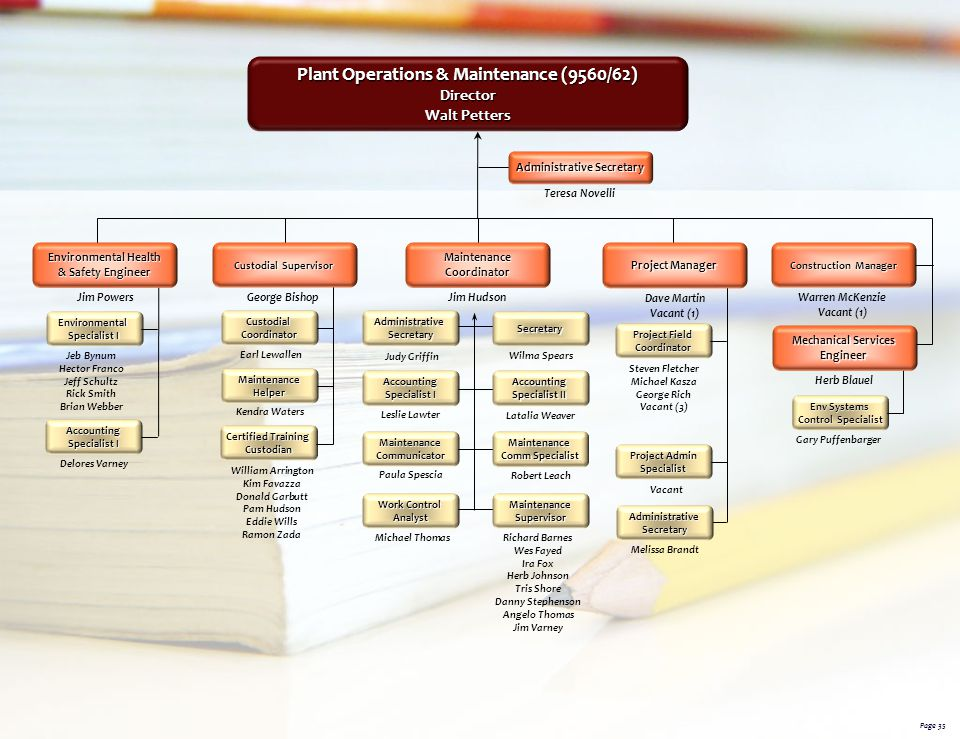 Plant Operations & Maintenance (9560/62) Administrative Secretary