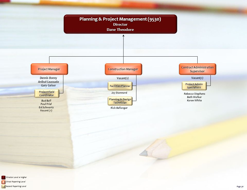 Planning & Project Management (9530) Contract Administration