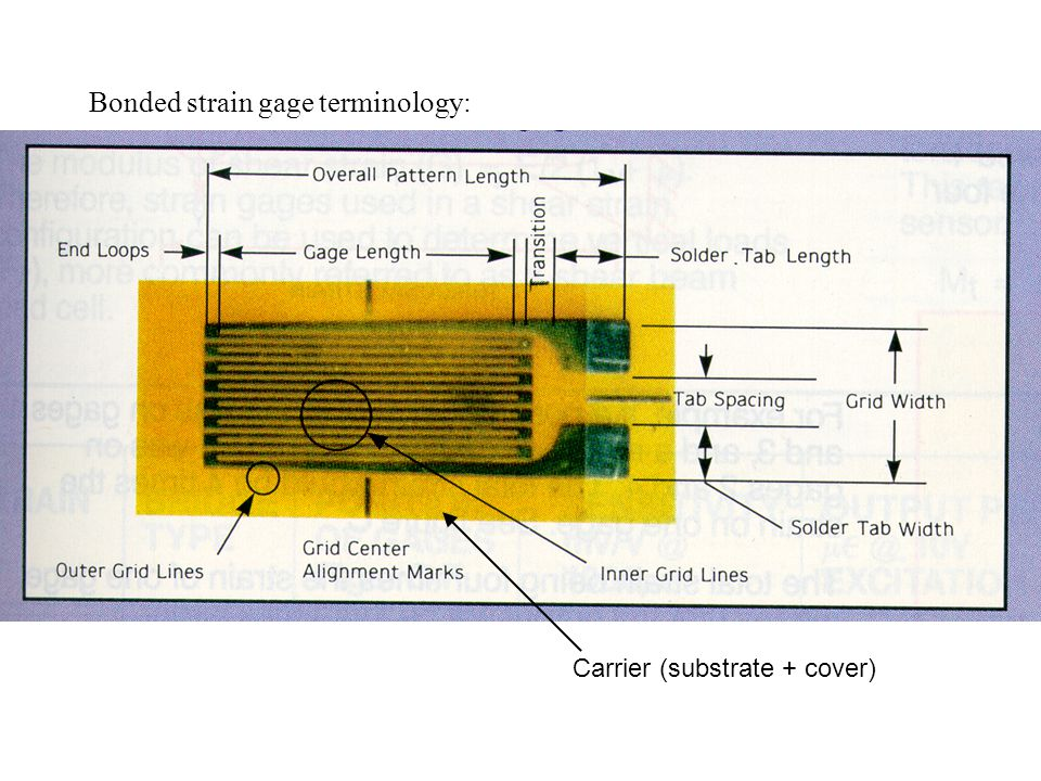 Bonded strain gage terminology: