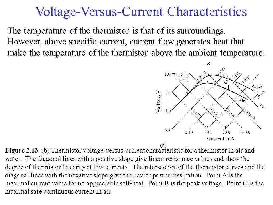 Voltage-Versus-Current Characteristics