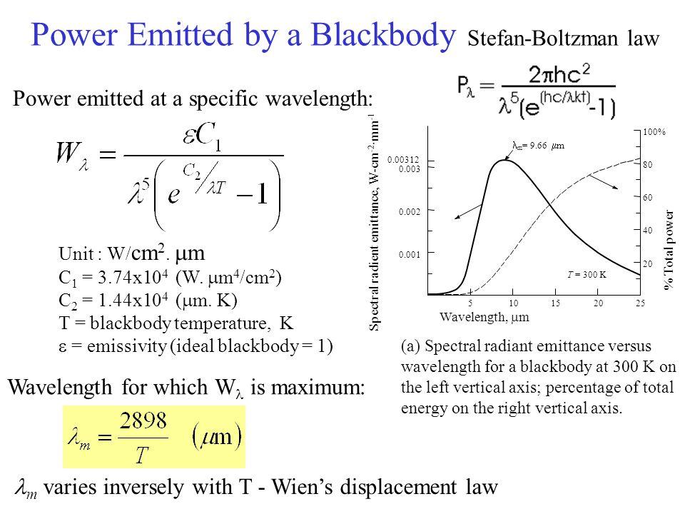Power Emitted by a Blackbody Stefan-Boltzman law