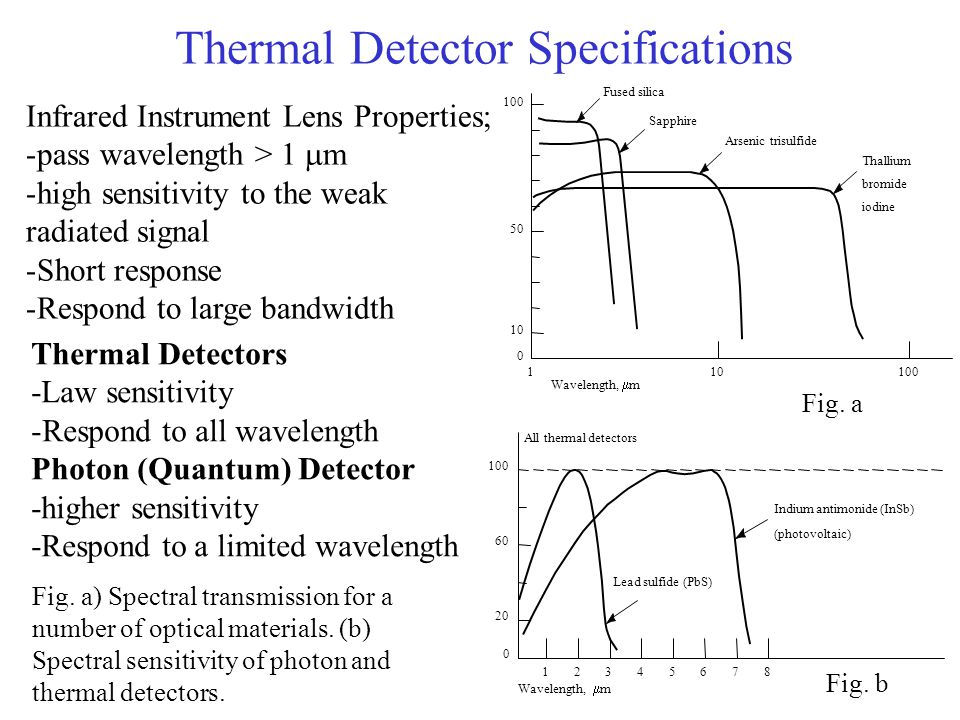 Thermal Detector Specifications