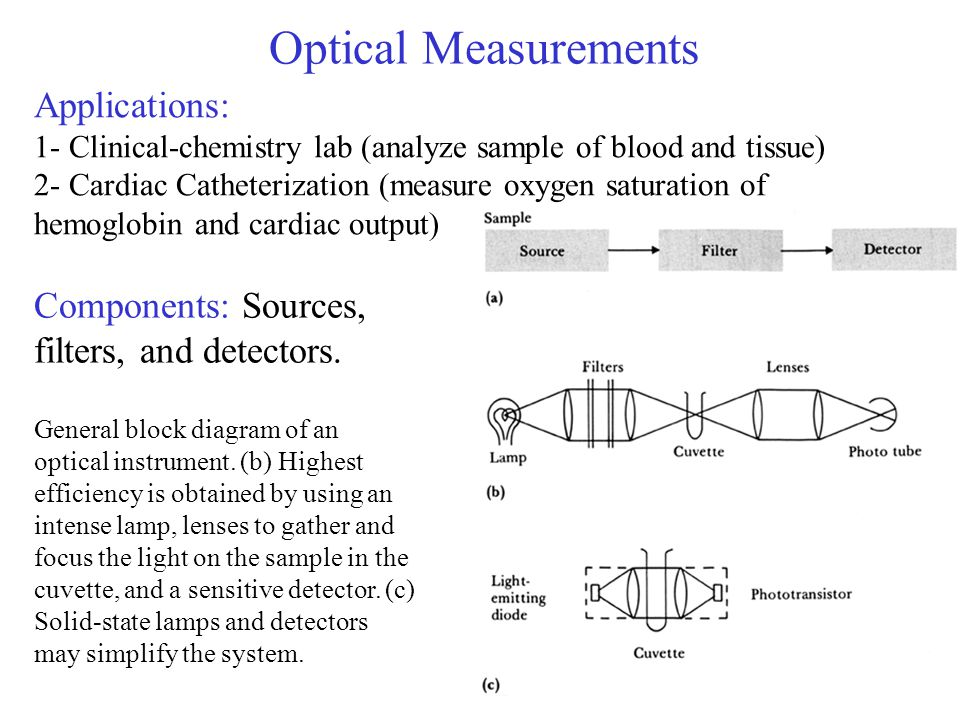 Optical Measurements Applications: