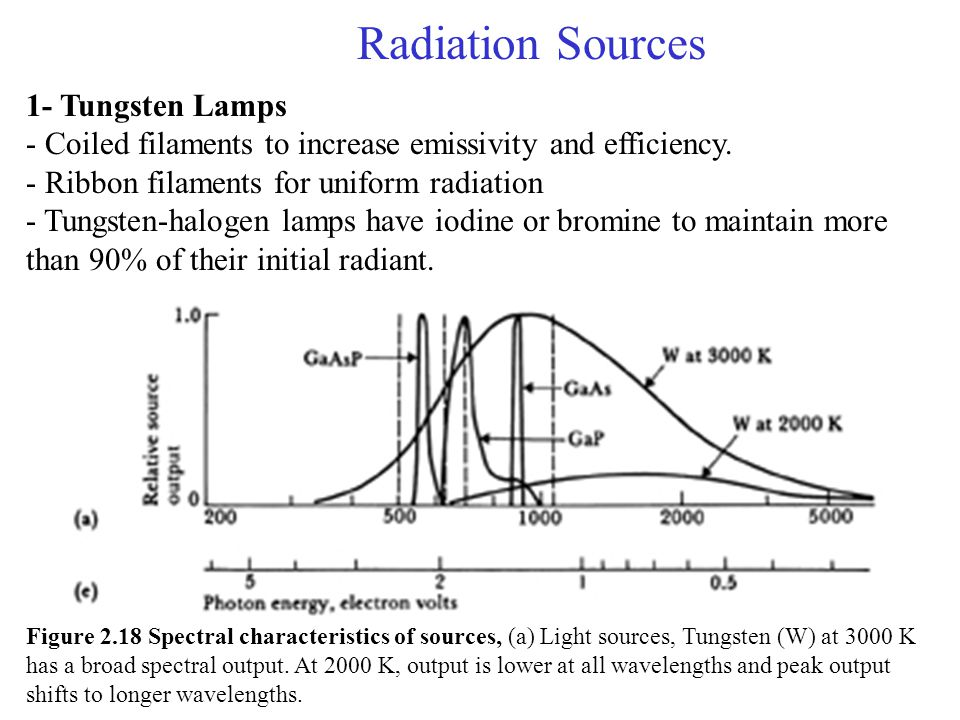 Radiation Sources 1- Tungsten Lamps