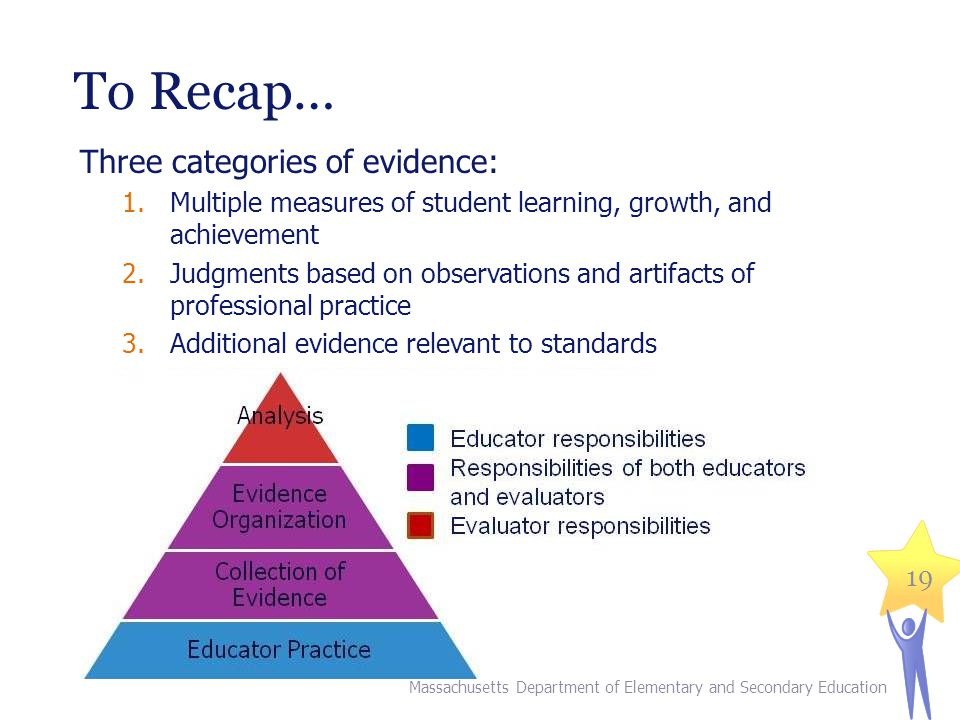To Recap… Three categories of evidence:
