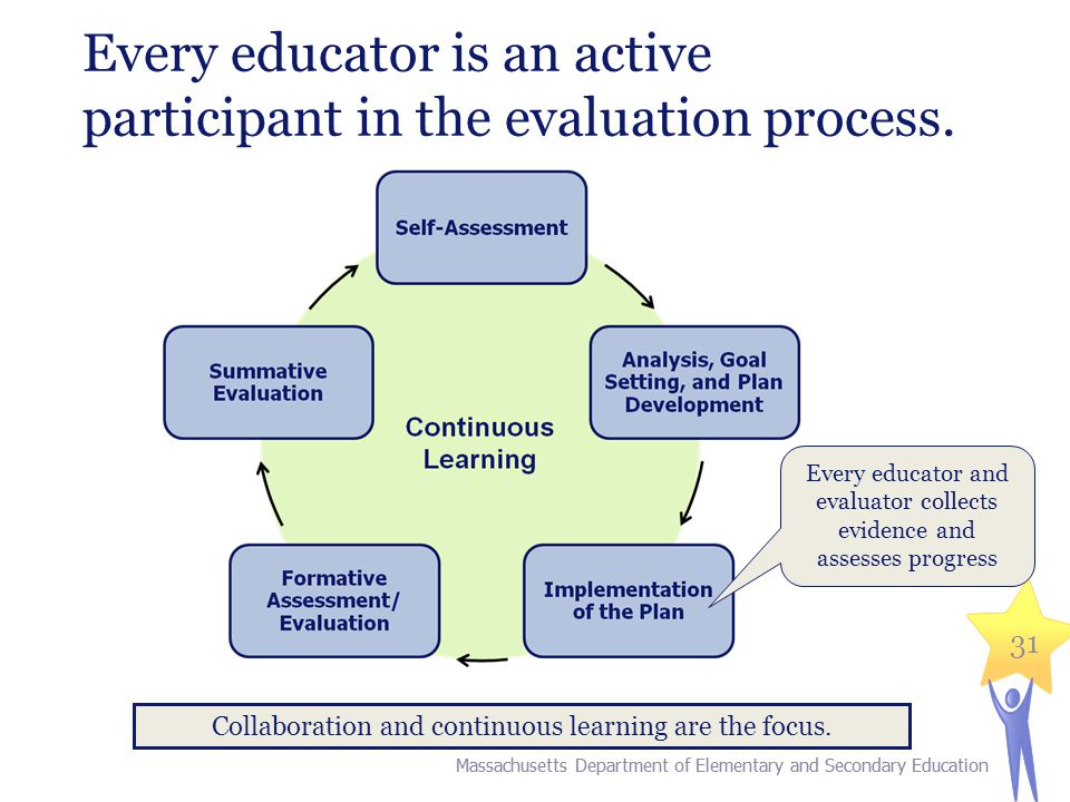 Every educator is an active participant in the evaluation process.