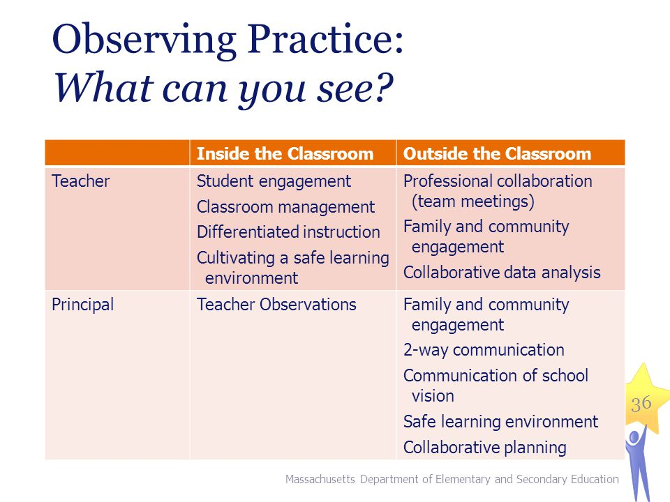Observing Practice: What can you see