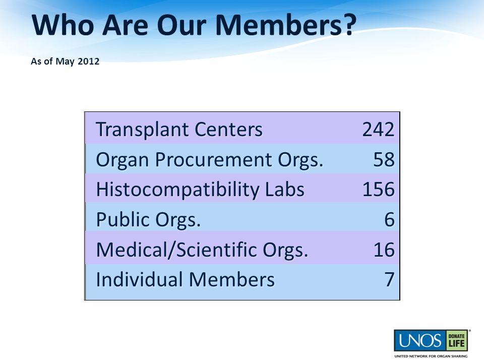 Who Are Our Members As of May 2012
