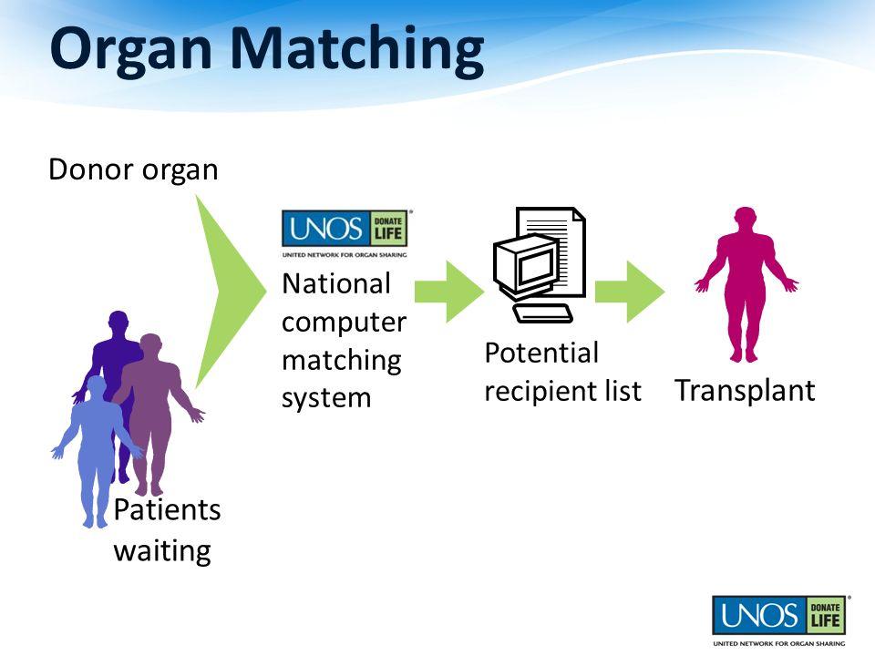 Organ Matching Donor organ Transplant Patients waiting