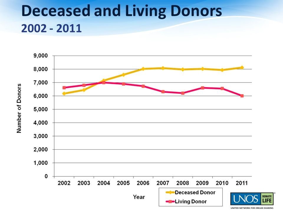 Deceased and Living Donors 2002 - 2011