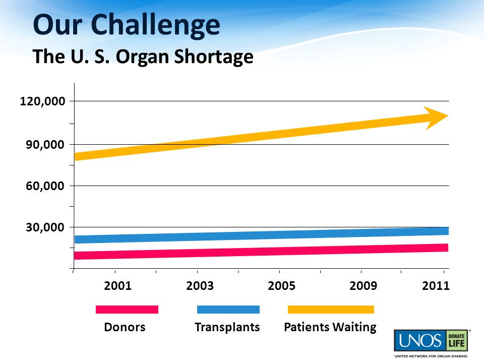 Our Challenge The U. S. Organ Shortage