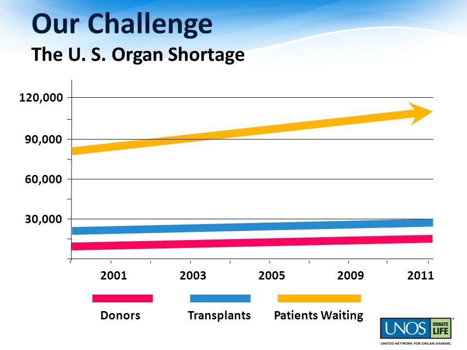 Our Challenge The U. S. Organ Shortage