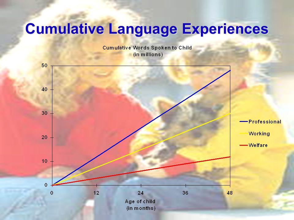 Cumulative Language Experiences