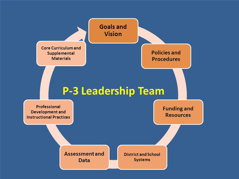 P-3 Leadership Team Goals and Vision Policies and Procedures