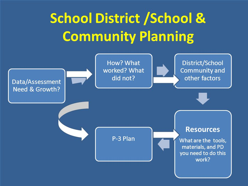 School District /School & Community Planning