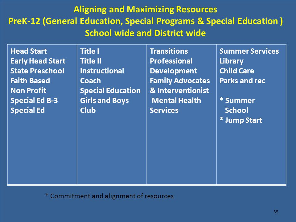 Aligning and Maximizing Resources PreK-12 (General Education, Special Programs & Special Education ) School wide and District wide