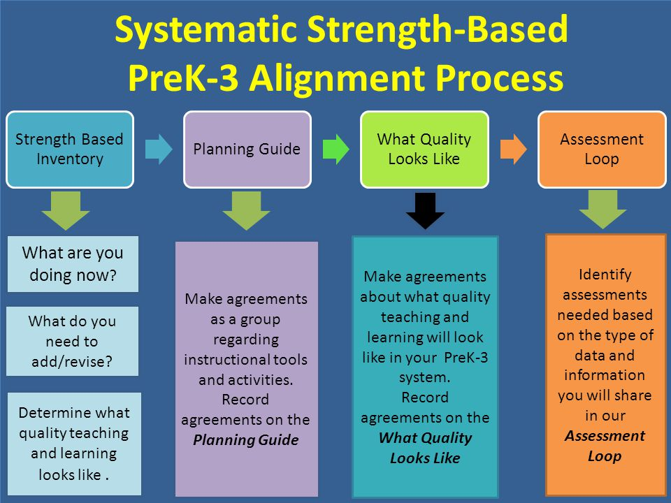 Systematic Strength-Based PreK-3 Alignment Process