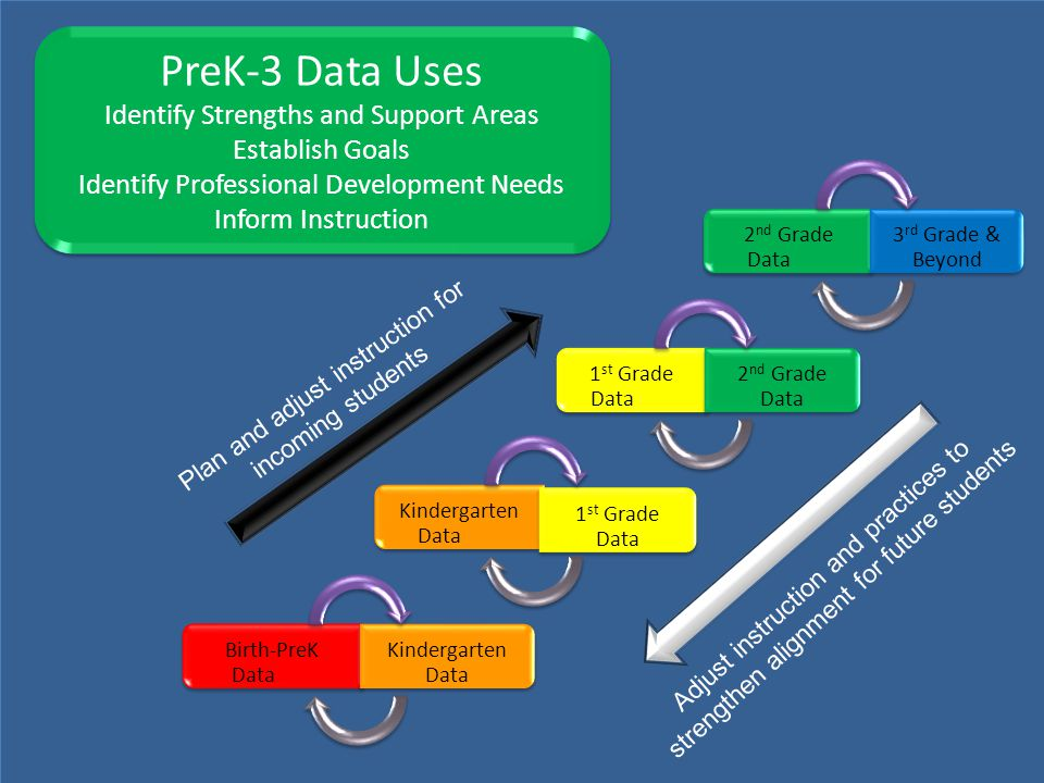 PreK-3 Data Uses Identify Strengths and Support Areas Establish Goals