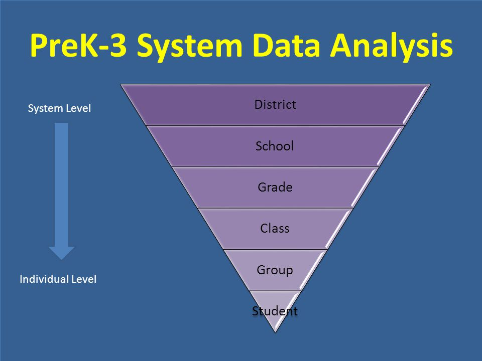 PreK-3 System Data Analysis