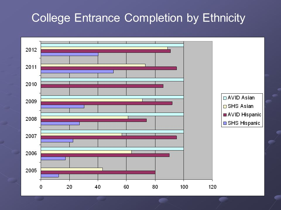 College Entrance Completion by Ethnicity