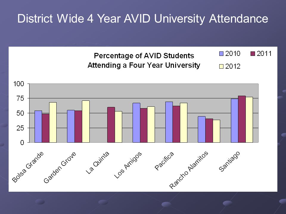 District Wide 4 Year AVID University Attendance