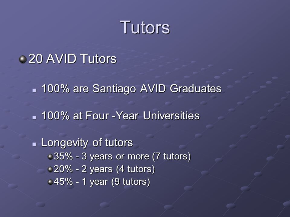 Tutors 20 AVID Tutors 100% are Santiago AVID Graduates
