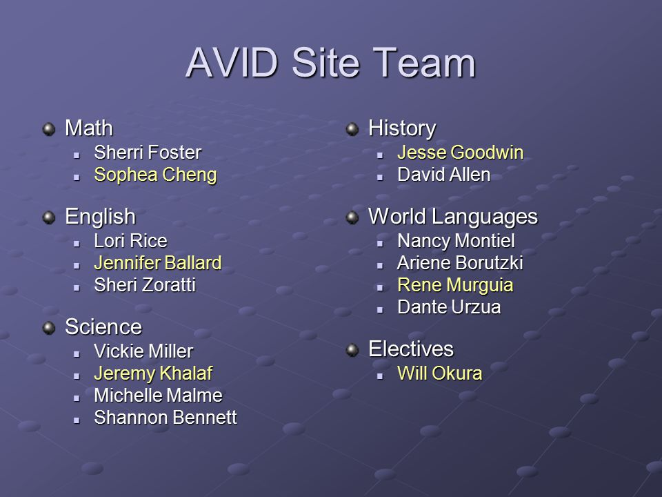 AVID Site Team Math English Science History World Languages Electives