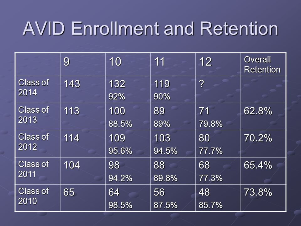 AVID Enrollment and Retention