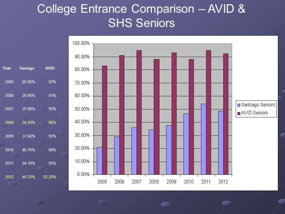 College Entrance Comparison – AVID & SHS Seniors